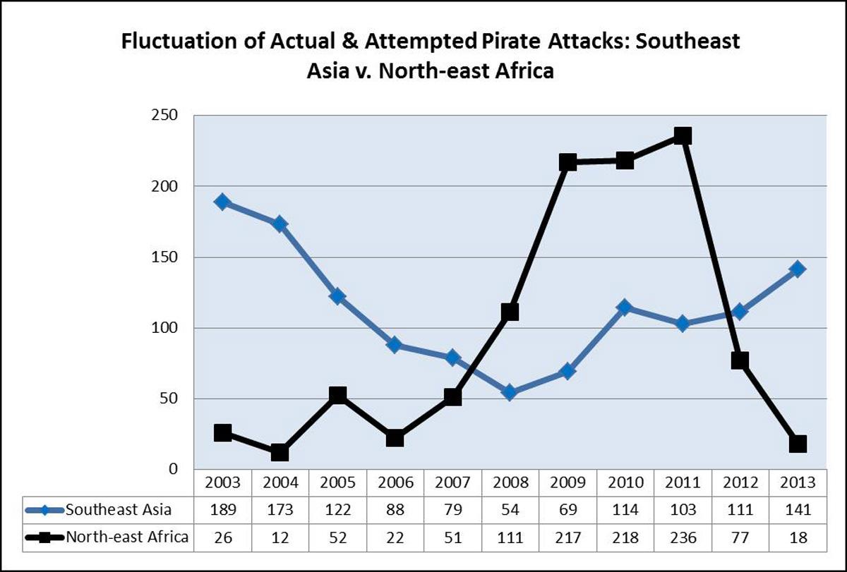 a history of somali piracy in the sea of somalia Pirates of puntland, somalia by   historian andy carlson examines the very long history of piracy in the region,  for more on recent somali history,.