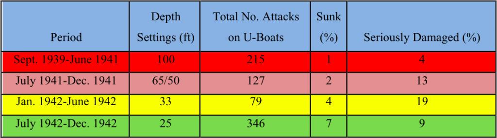 eyes of the ospreys an analysis of raf coastal command\u0027sfigure 3 progress of lethality of depth charge attacks